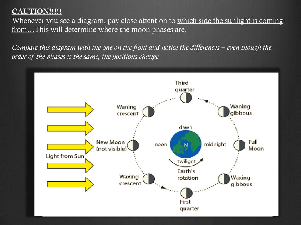 Moon Phases And Eclipses Ppt Download Diagram Of Whenever You See A Pay Close Attention To