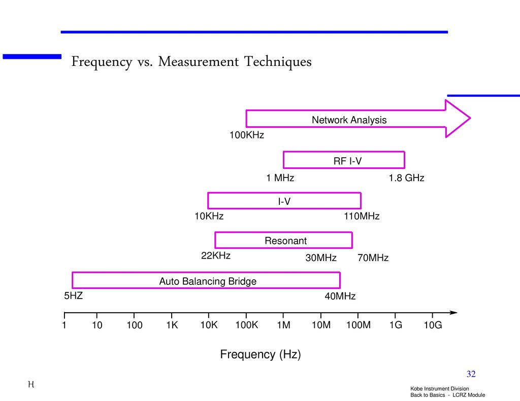 LCR/Impedance Measurement Basics - ppt download