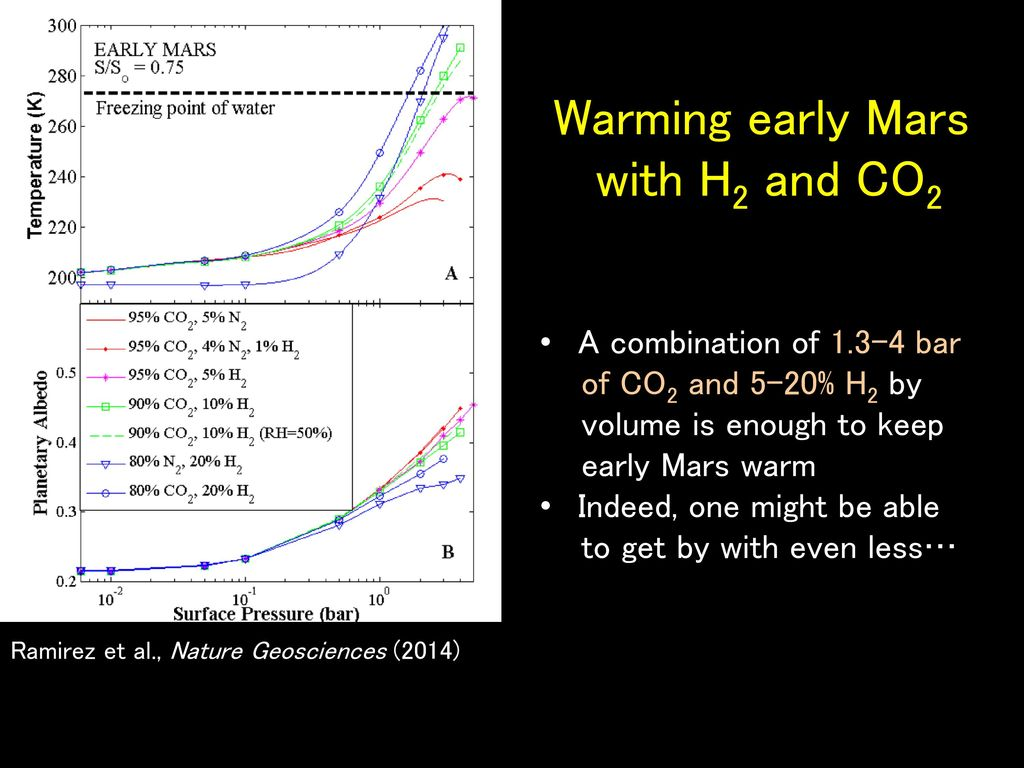 Warming early Mars with H2 and CO2 A combination of bar
