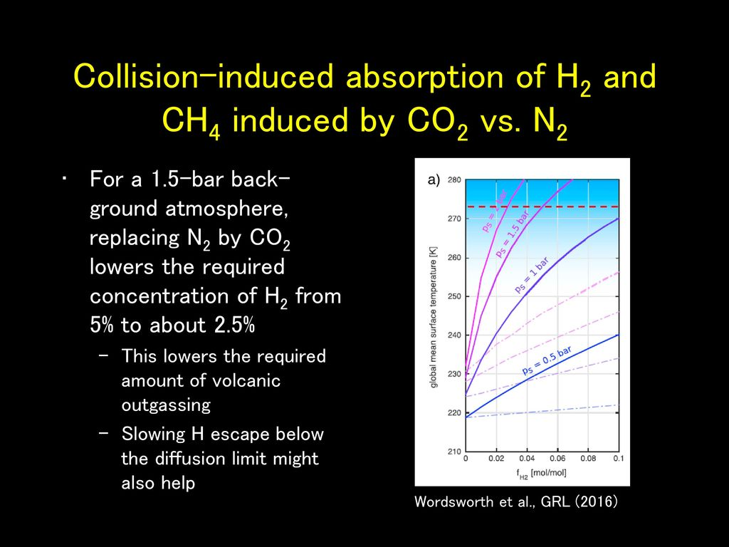 Collision-induced absorption of H2 and CH4 induced by CO2 vs. N2