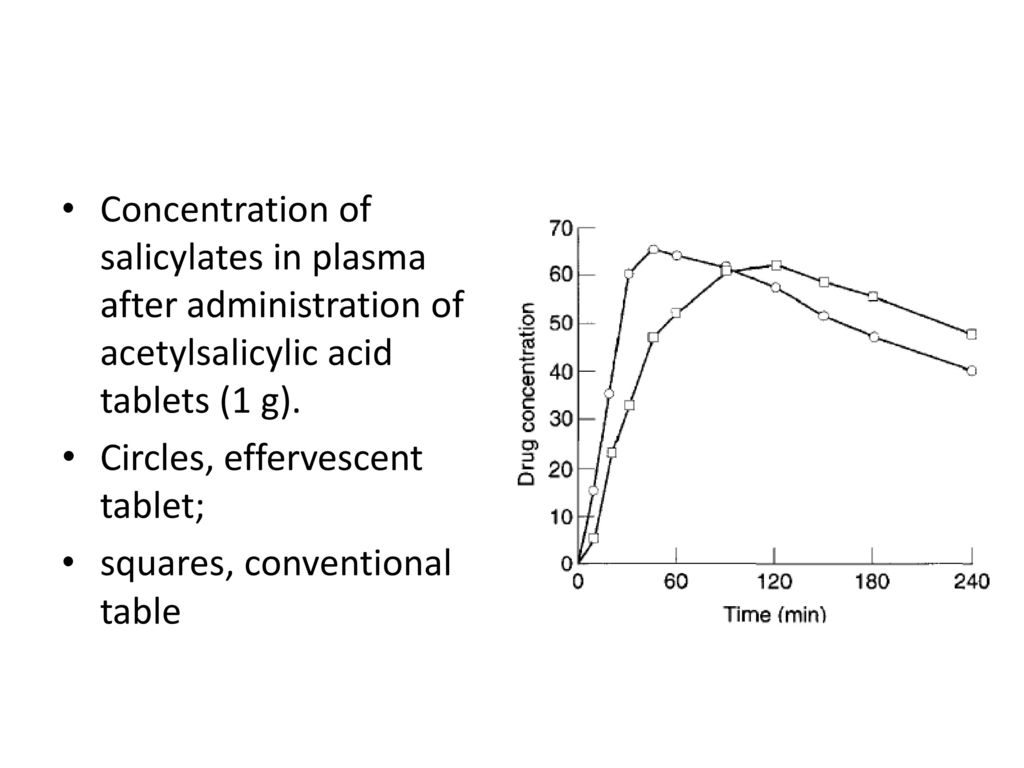 Tablets And Compaction Ppt Download Process Flow Diagram Salicylic Acid Concentration Of Salicylates In Plasma After Administration Acetylsalicylic 1 G