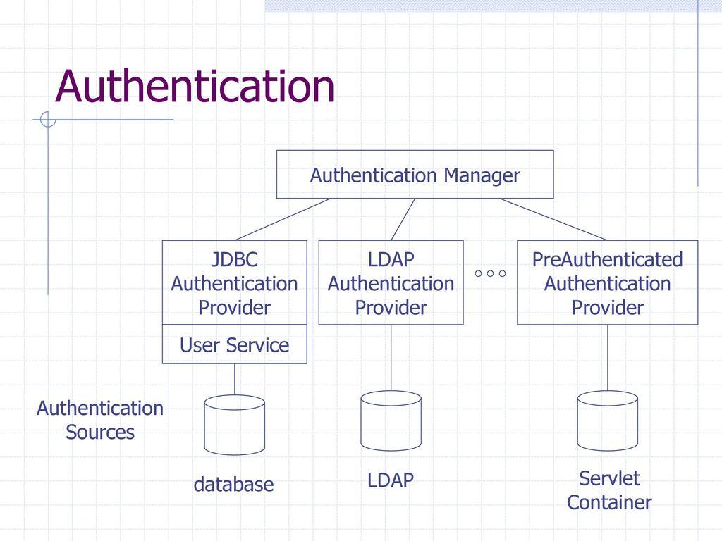 CS520 Web Programming Declarative Security (II) - ppt download