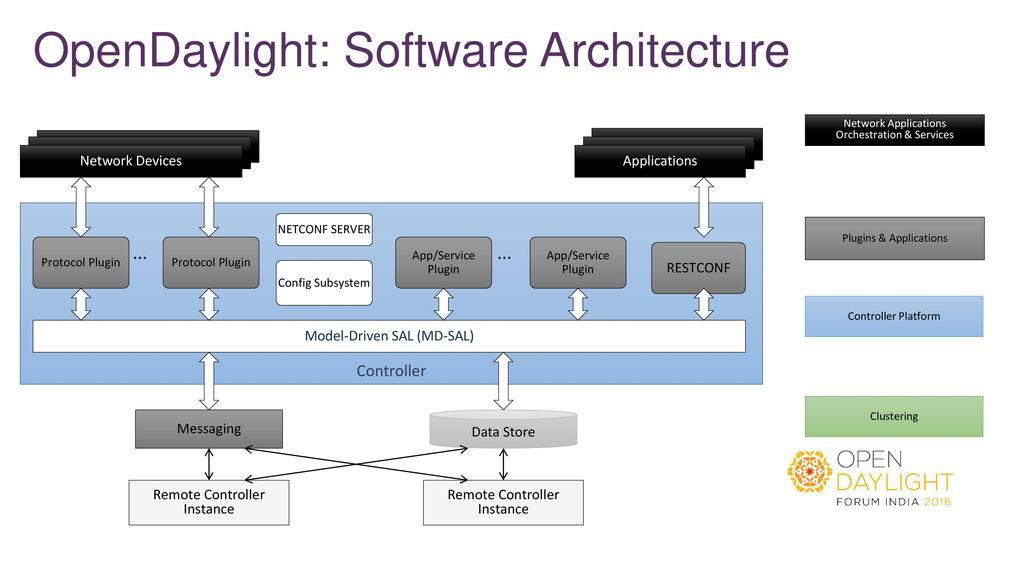6 Opendaylight Software Architecture