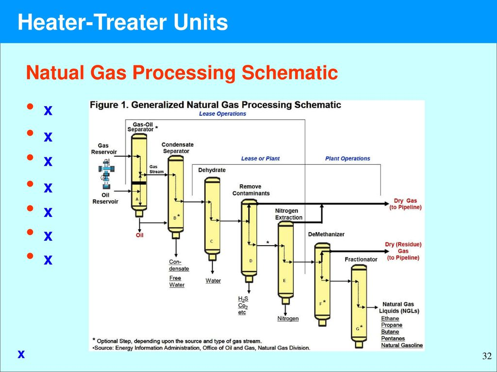Awesome Heater Treater Units Heater Treater Units Ptrt X Chapter Xx Ppt Wiring Cloud Usnesfoxcilixyz