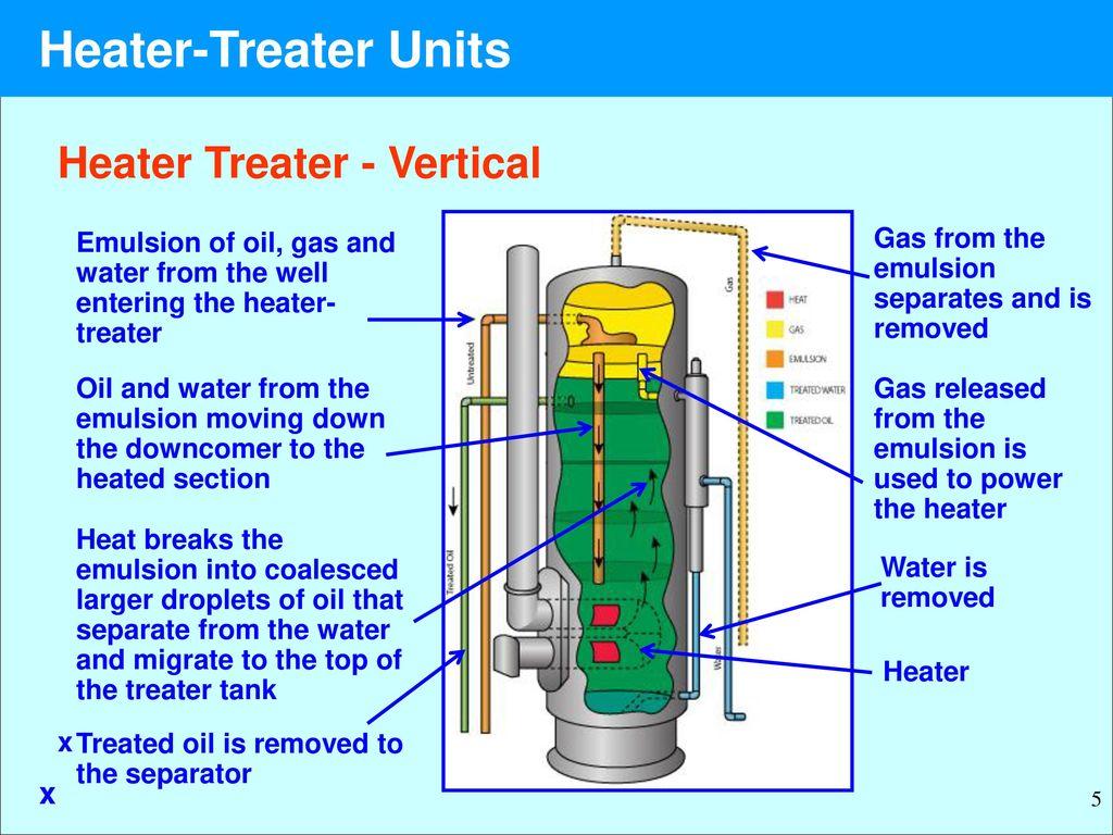 Oil Heater Treater Diagram - Wiring Diagram Content