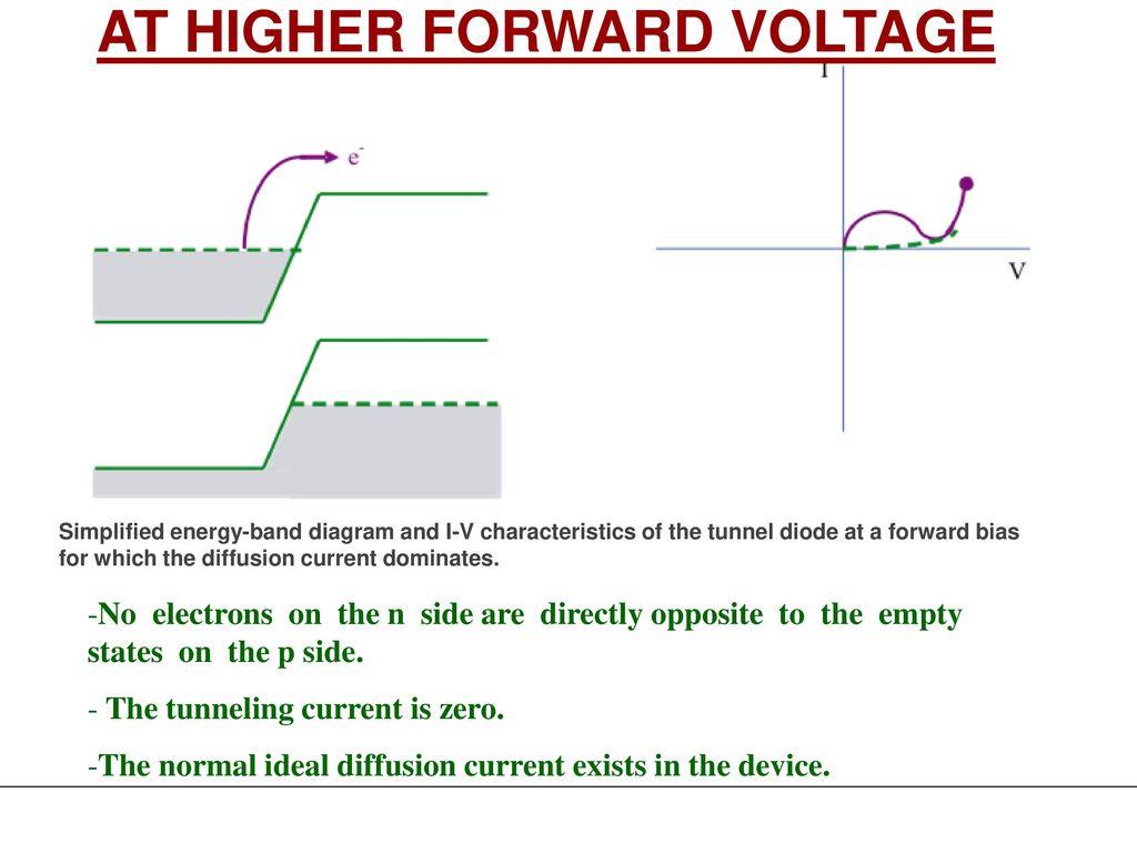 Unit Ii Zener Diode Breakdown Mechanisms Applications Led Lcd Diac 26 At Higher Forward Voltage