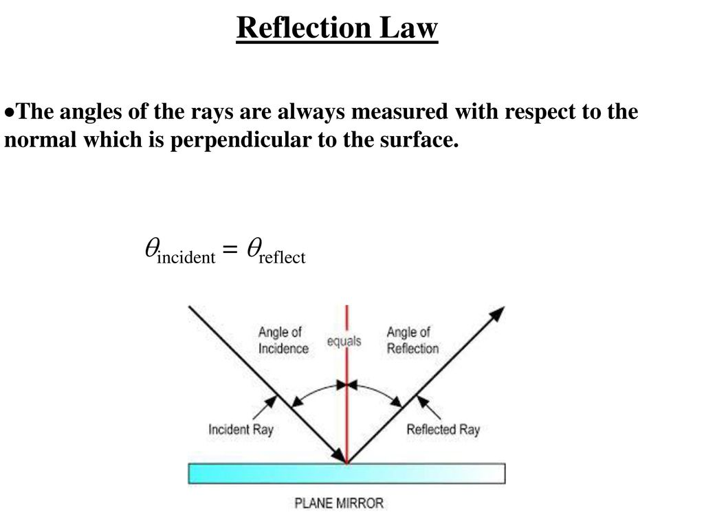 44 Wave Behaviors Waves Interact With Media And Each Other In Radio Diagram The Basic Shape Of 3 Reflection