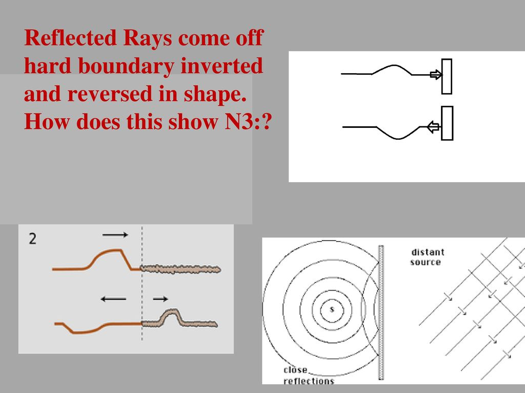 44 Wave Behaviors Waves Interact With Media And Each Other In Radio Diagram The Basic Shape Of Reflected Rays Come Off Hard Boundary Inverted Reversed