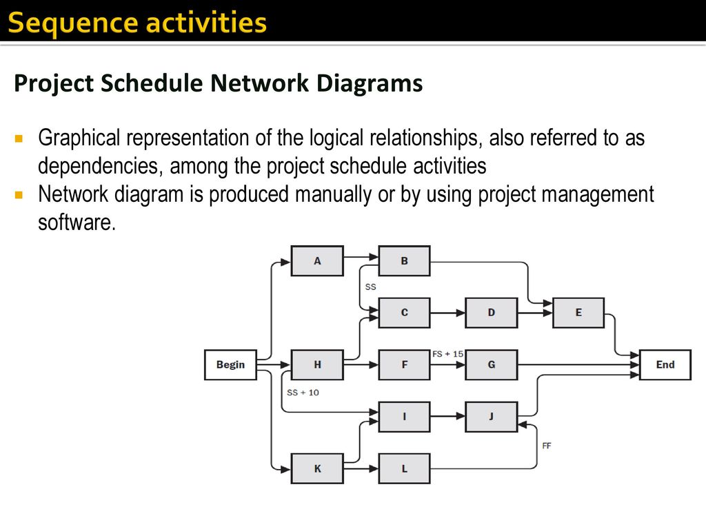 Network Logic Diagram Project Management | Wiring Diagram