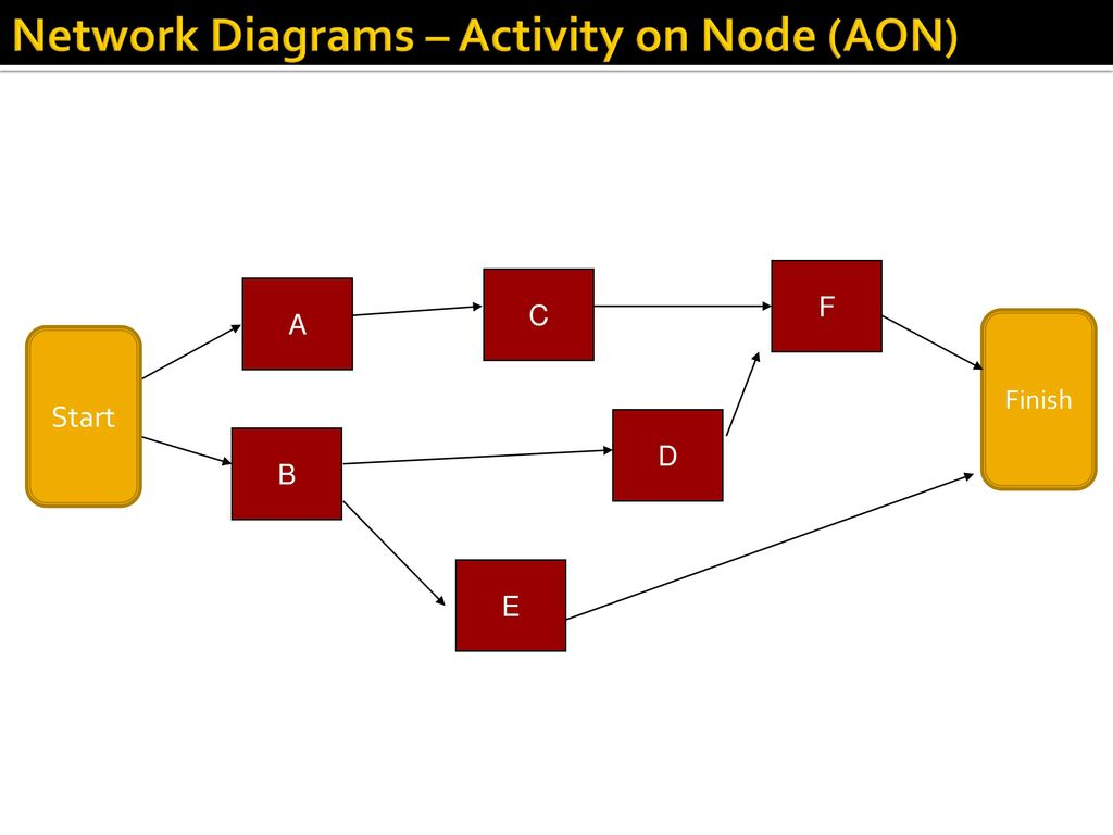 Project management mgt ppt download network diagrams activity on node aon ccuart Choice Image