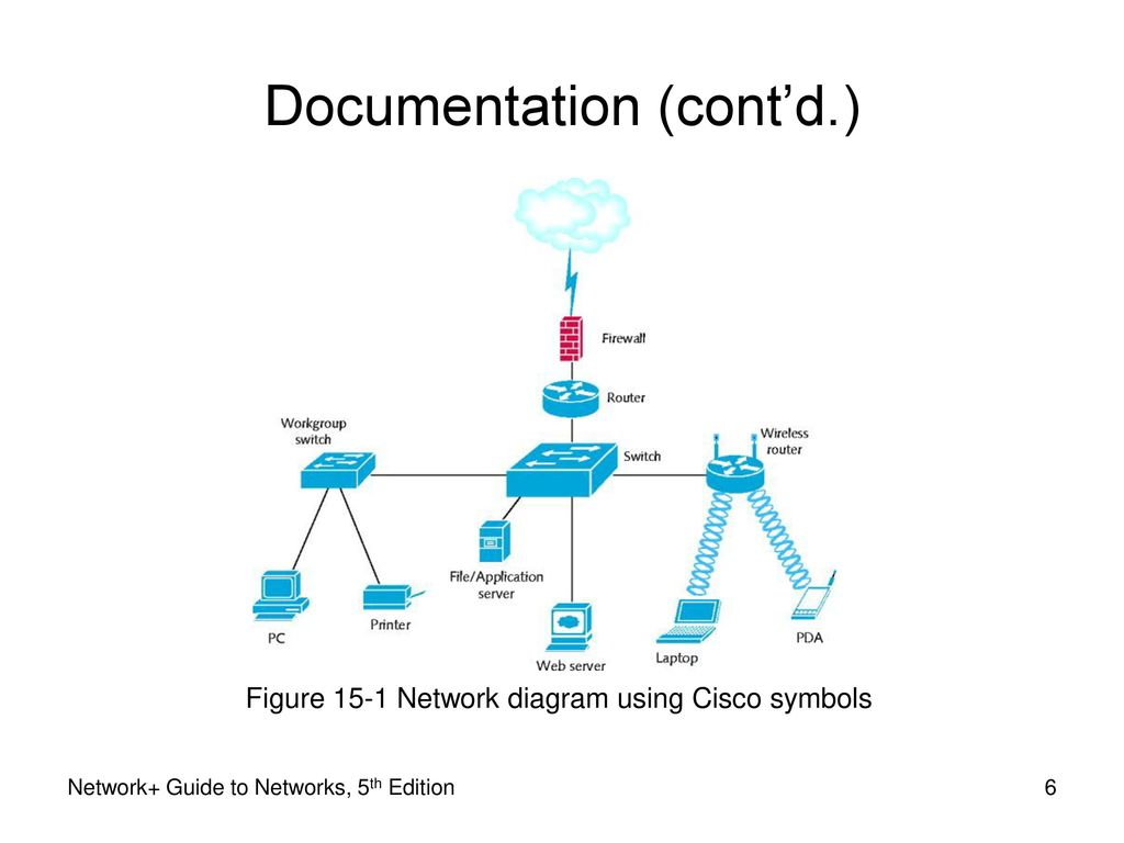 Network Guide To Networks 5th Edition Ppt Download Diagram Cisco 6 Documentation