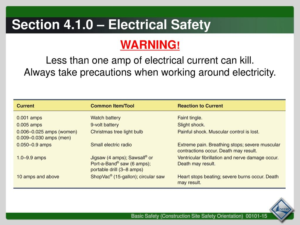 Session 3 Struck By Caught In Or Between And Energy Release When Working With Electricity Always Section Electrical Safety