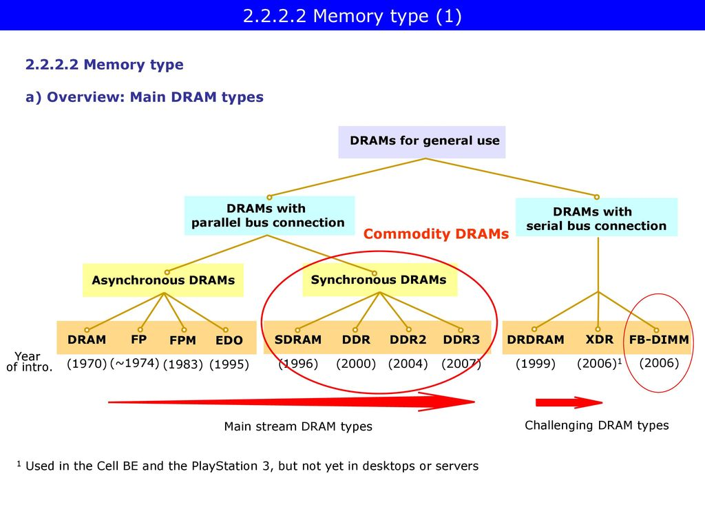 Platforms I Dezs Sima 2012 December Ver 15 Ppt This Hookup Diagram Shows The Ps3 Connected To A 51 Capable Drams With Parallel Bus Connection