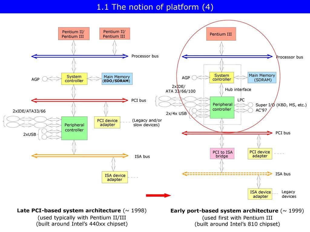Platforms I Dezs Sima 2012 December Ver 15 Ppt Pentium 2 Block Diagram Pdf 8 11
