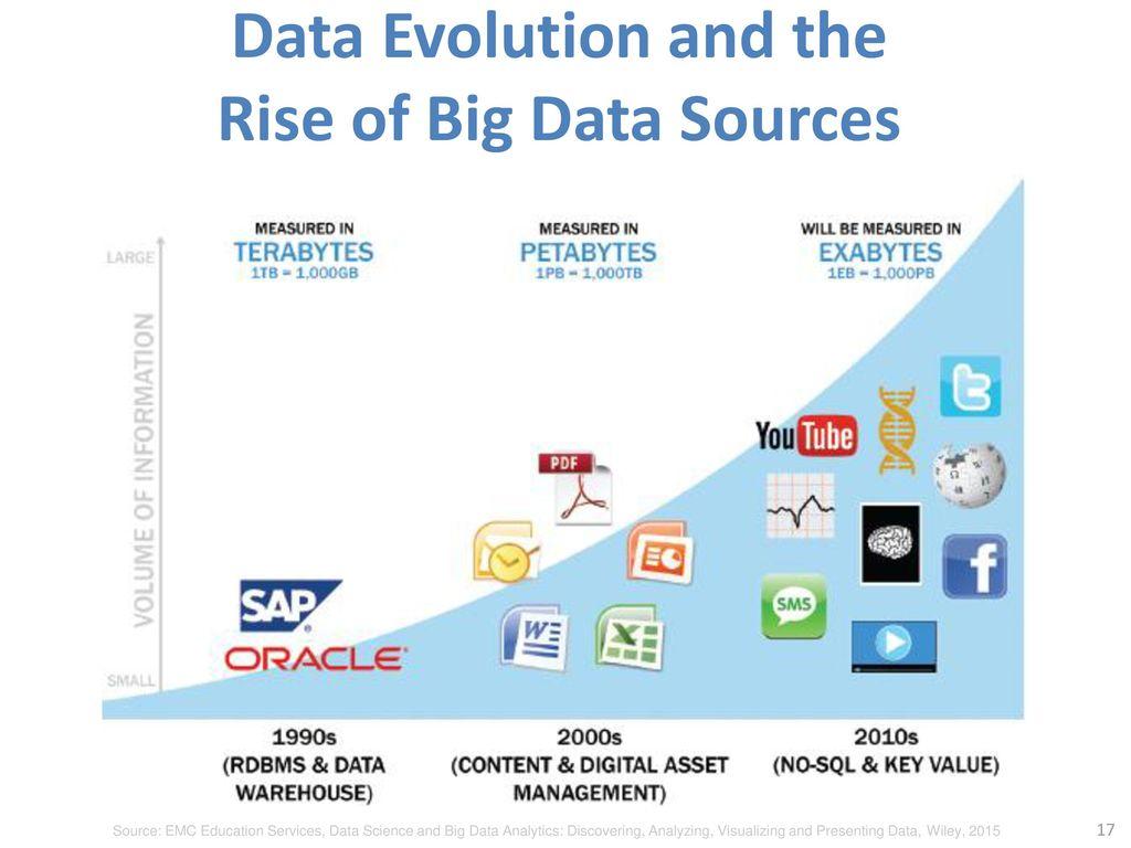 大數據行銷研究 Big Data Marketing Research - ppt download
