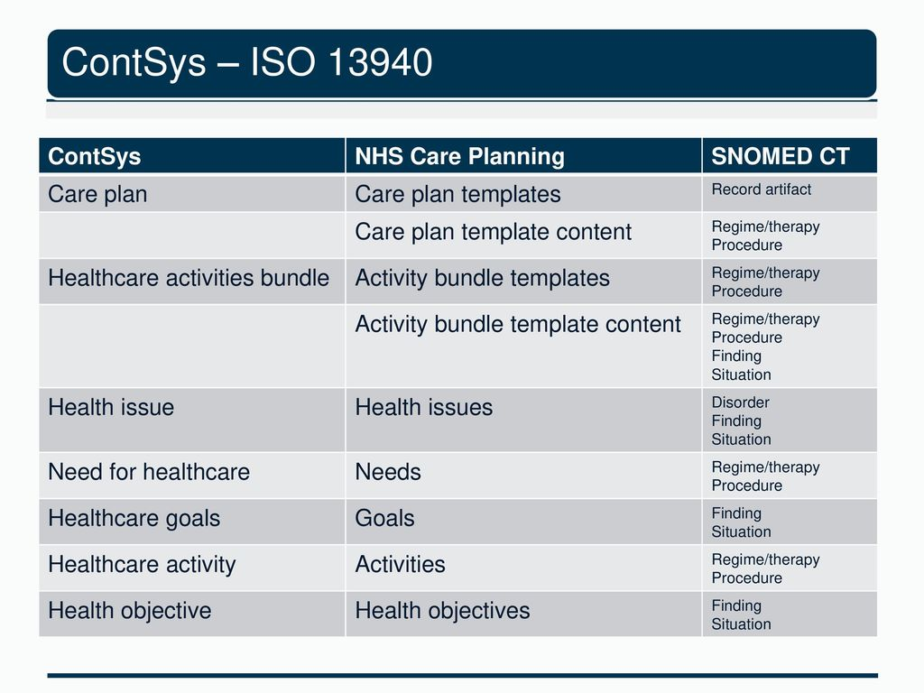 Care planning model and content - ppt download