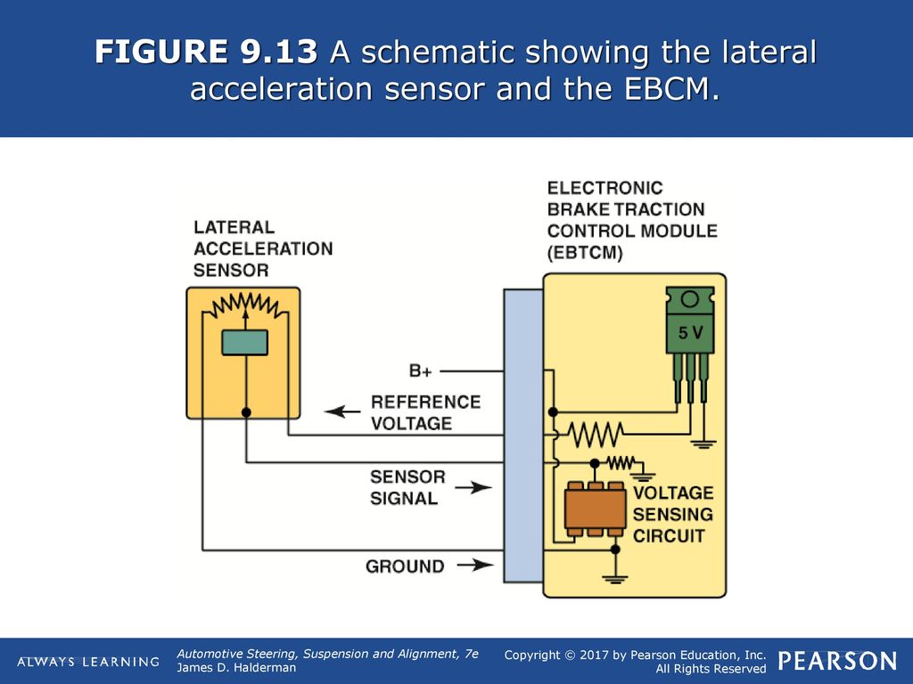 Figure 91 An Electronically Controlled Suspension System Can Help Accelerometer Sensor Schematic Diagram 14 913 A Showing The Lateral Acceleration And Ebcm