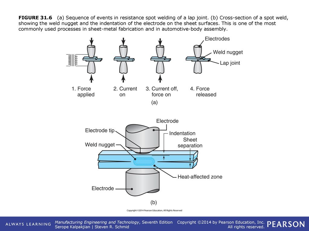 Chapter 31 Solid State Welding Processes Ppt Download Diagram Of Process Figure The Friction Stir