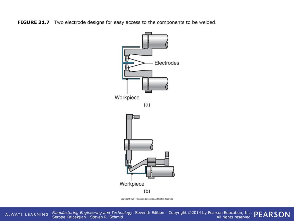 Chapter 31 Solid State Welding Processes Ppt Download Spot Electrical Diagram 12 Resistance Heat Required For Is Produced By Means Of Across The Two Parts To Be Joined