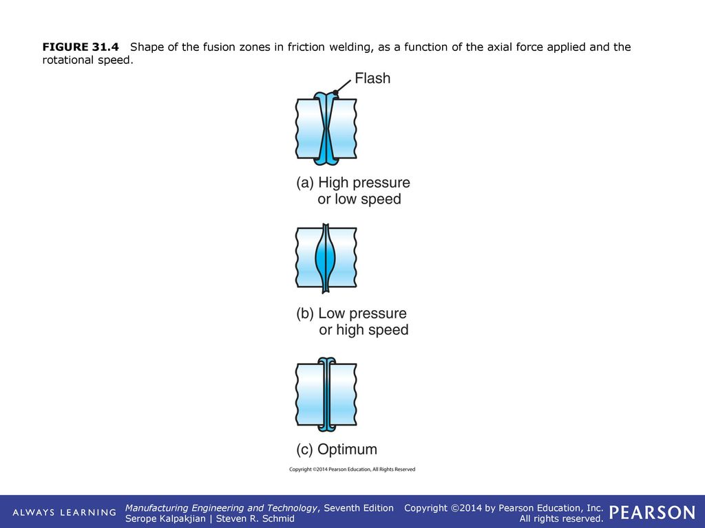 Chapter 31 Solid State Welding Processes Ppt Download Fusion Diagram The Size And Shape Of Weld Joint Depends Upon 1