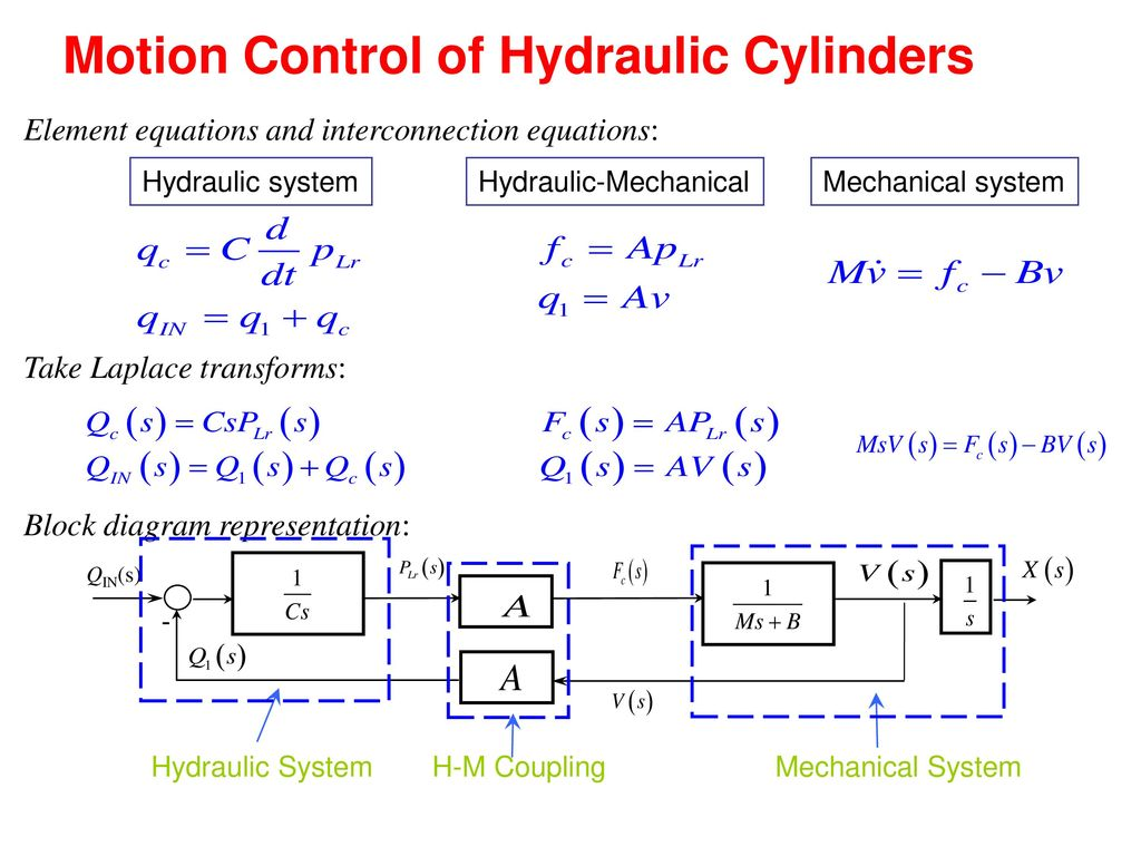 Chapter 6 Mesb System Modeling And Analysis Hydraulic Fluid Block Diagram Equations 15 Motion