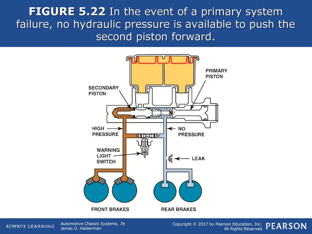 Figure 51 Hydraulic Brake Lines Transfer The Effort To Each Fig 1 Basic Circuit Working Of A Don 23 522 In Event Primary System Failure No Pressure Is Available Push Second Piston Forward
