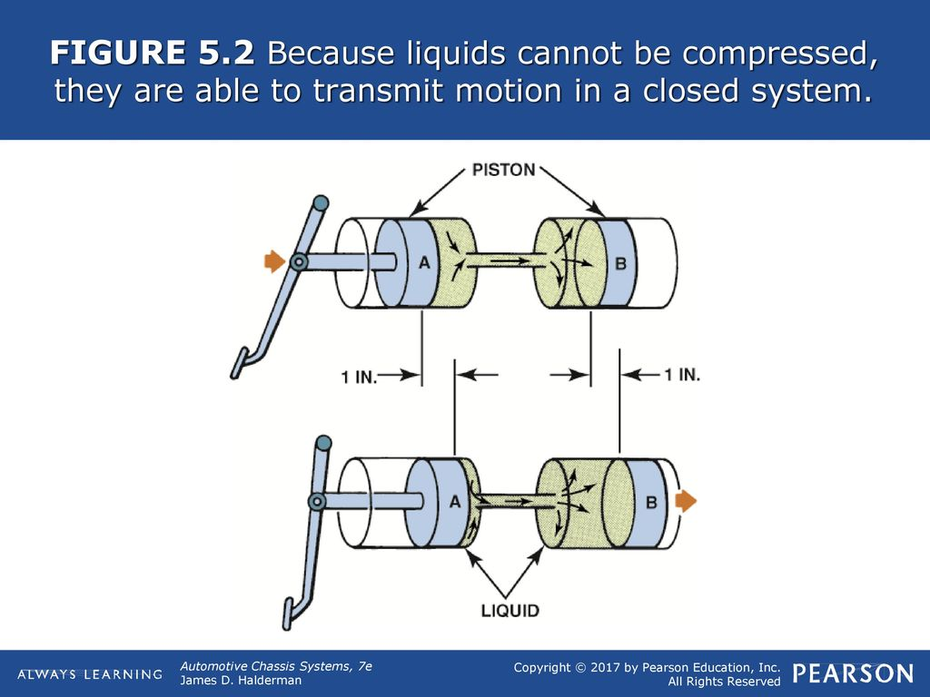 Figure 51 Hydraulic Brake Lines Transfer The Effort To Each 16 System Schematic Diagram 3 52 Because Liquids Cannot Be Compressed They Are Able Transmit Motion In A Closed