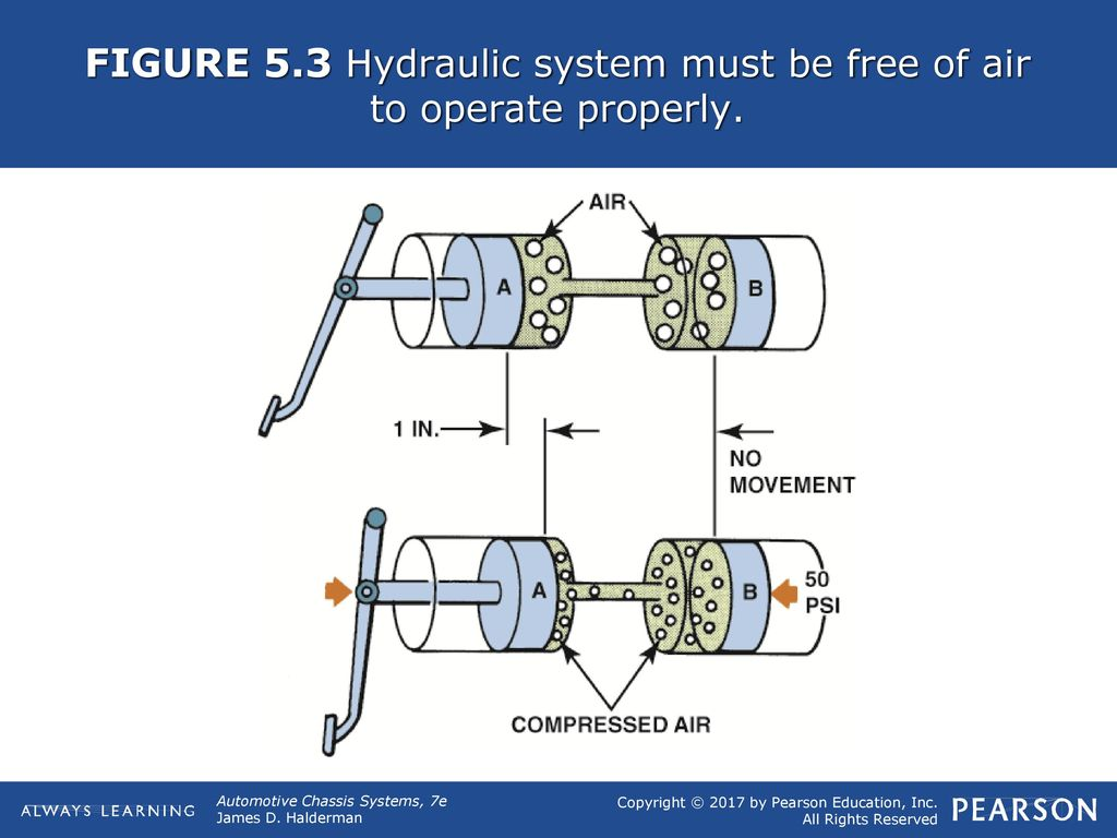 Figure 51 Hydraulic Brake Lines Transfer The Effort To Each Fig 1 Basic Circuit Working Of A Don 4 53 System Must Be Free Air Operate Properly