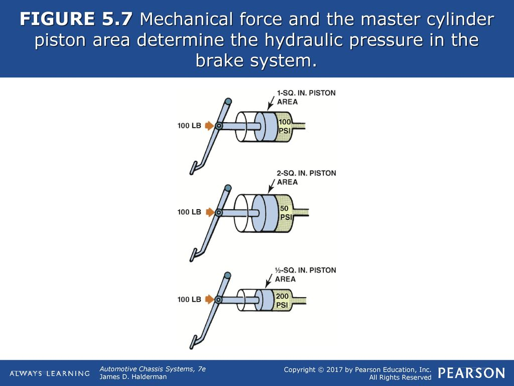 Figure 51 Hydraulic Brake Lines Transfer The Effort To Each Fig 1 Basic Circuit Working Of A Don 8 57 Mechanical Force And Master Cylinder Piston Area Determine Pressure In System