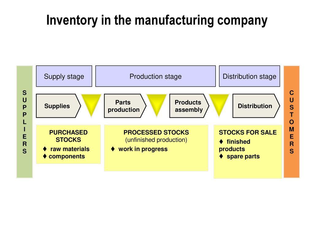 5 inventory management ppt download