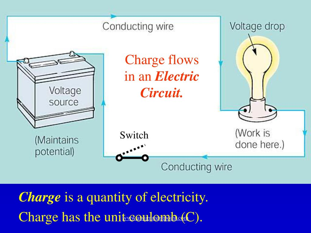 Electricity Friction - ppt download