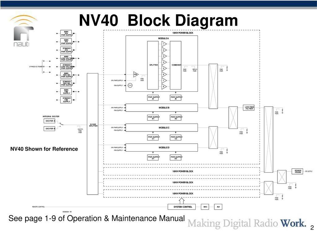 Nv Series Transmitters Theory Of Operation Ppt Download Block Diagram Radio Transmitter Nv40 See Page 1 9 Maintenance Manual