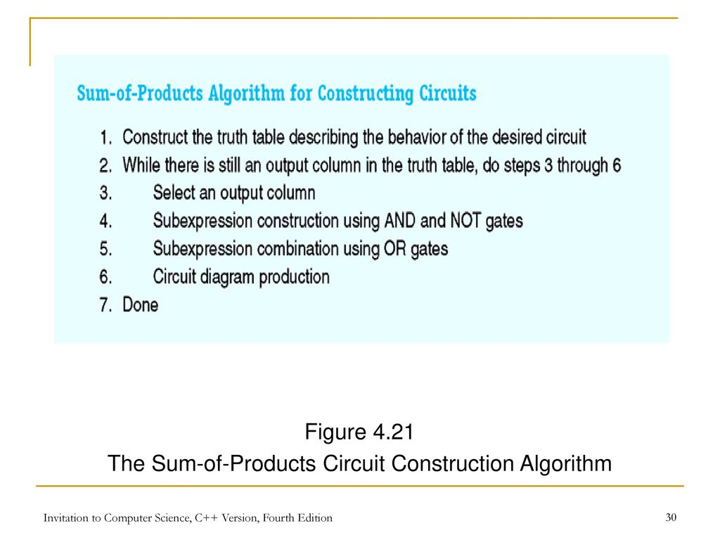 Invitation To Computer Science C Version Fourth Edition Ppt Circuit Diagram Not Gate The Sum Of Products Construction Algorithm