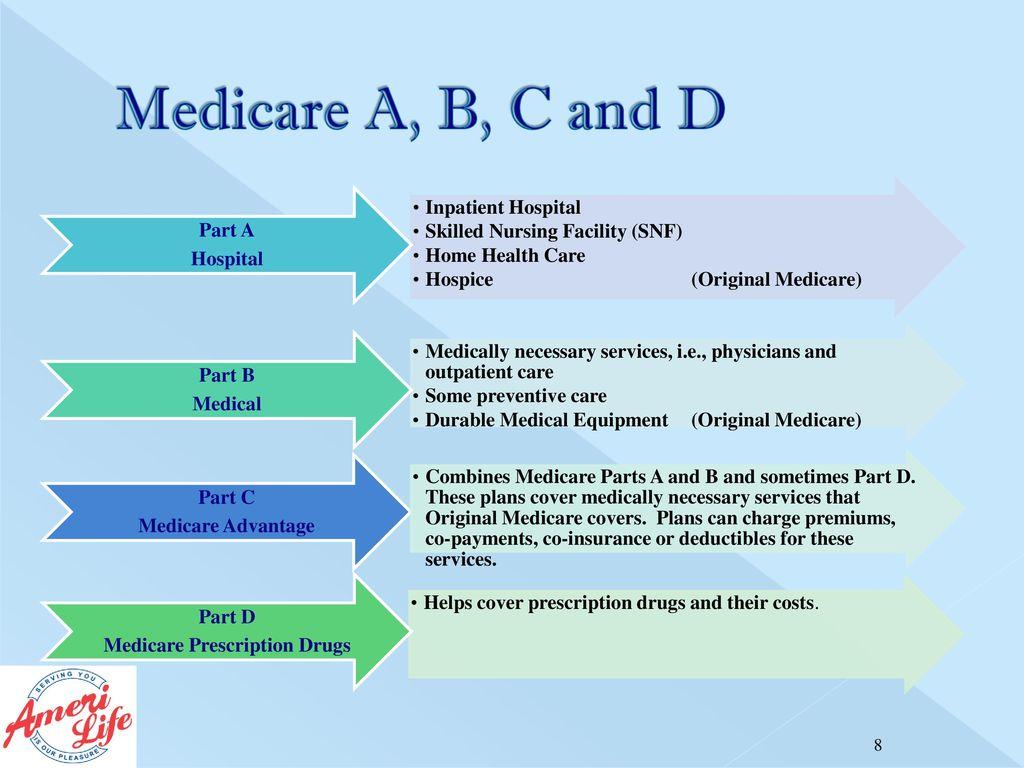 Medicare Part A Medicare Part B Medicare Part C Medicare Part D - ppt  download