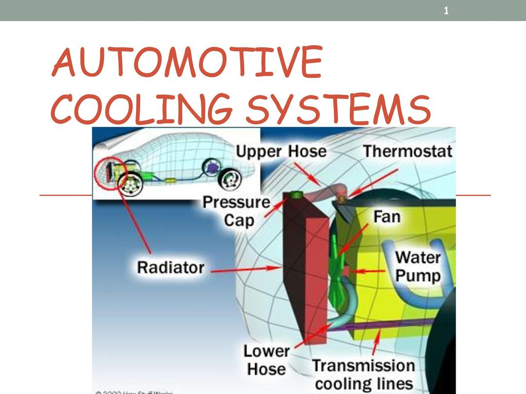 AUTOMOTIVE COOLING SYSTEMS - ppt download
