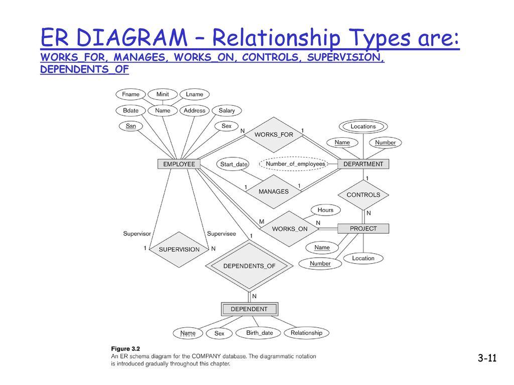 cs4222 principles of database system ppt download EER Diagram 4 18 2018 er diagram relationship types are works for manages