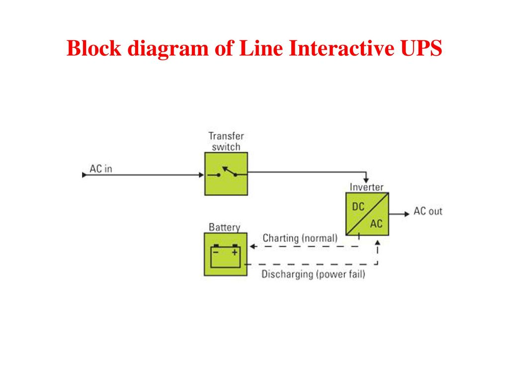 Uninterruptible Power Supply Ups Ppt Download Ips Circuit Diagram Block Of Online 13