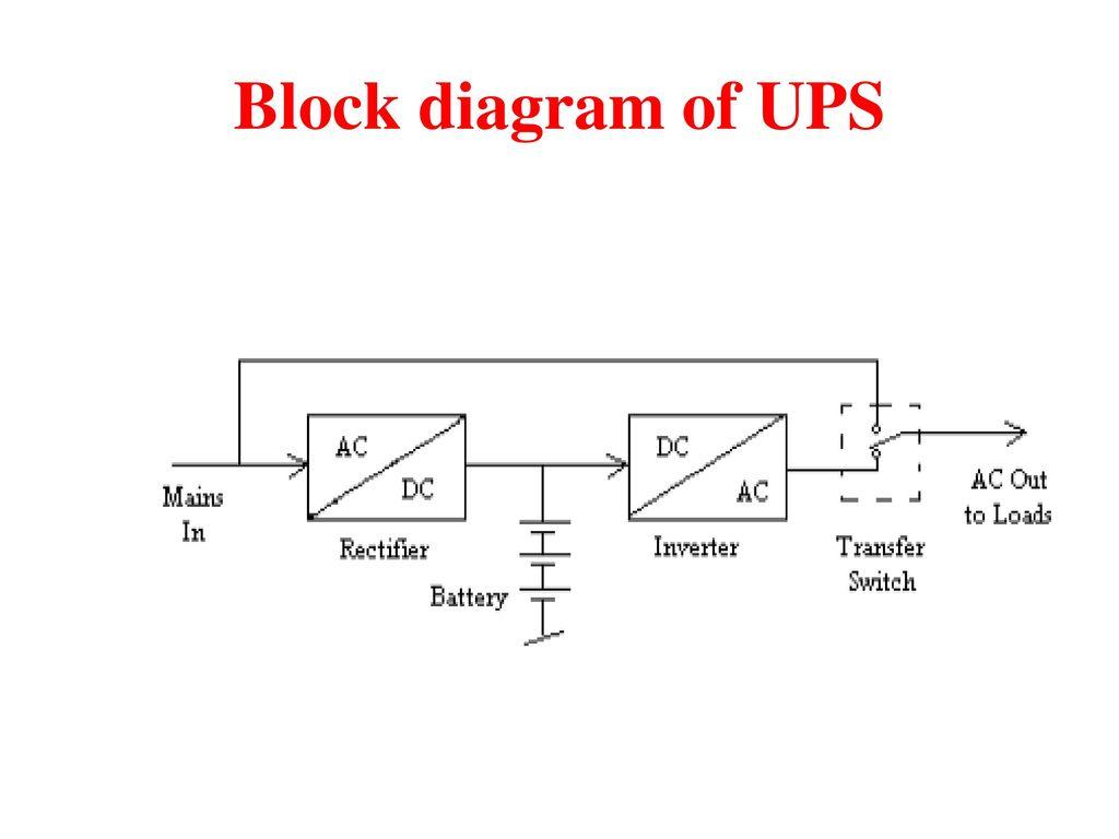 4 Block diagram of UPS