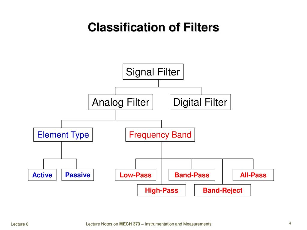 Mech 373 Instrumentation And Measurements Ppt Download High Pass Rl Filter Diagram Classification Of Filters