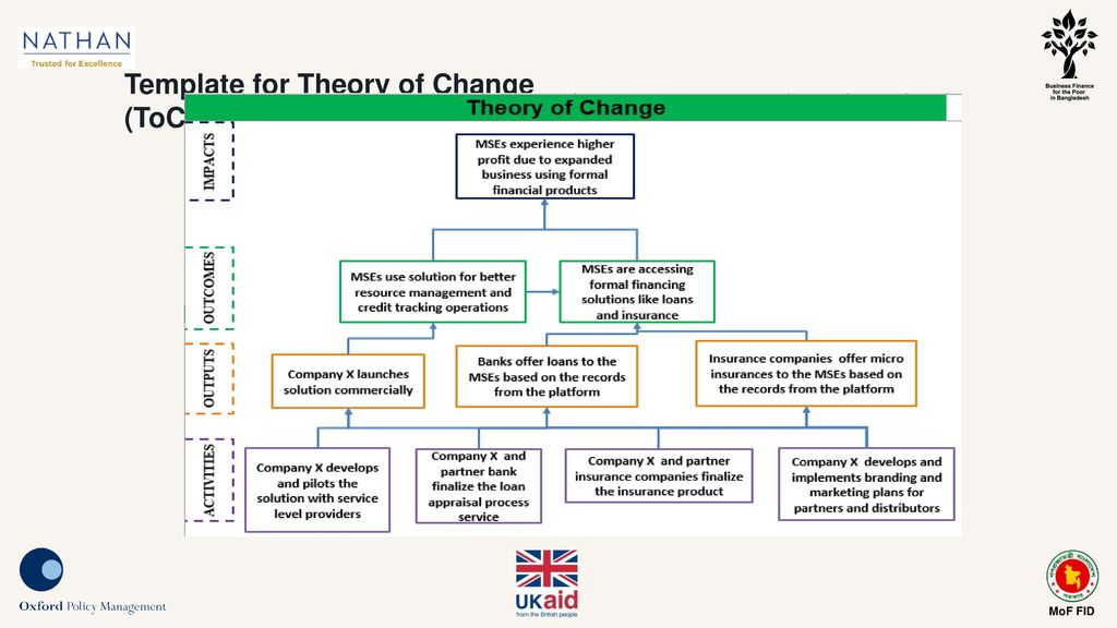 Me workshop for full proposal ppt download 7 template for theory of change toc maxwellsz