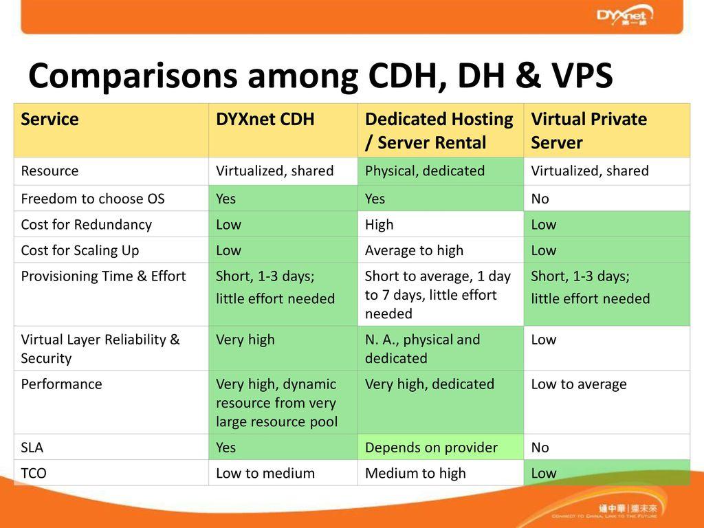 DYXnet Cloud Dedicated Hosting Service Overview - ppt download