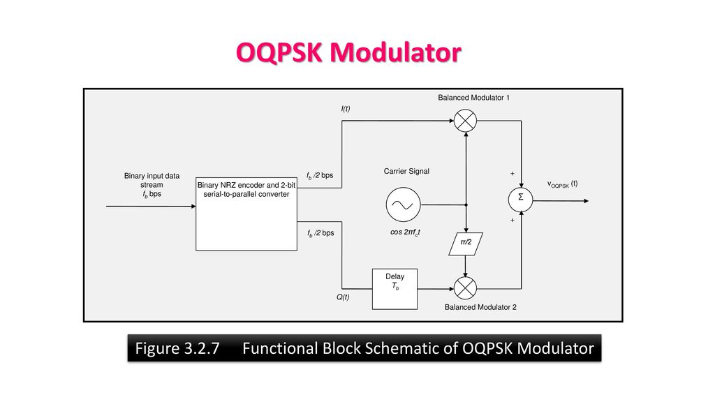 chapter 3  digital modulation and demodulation