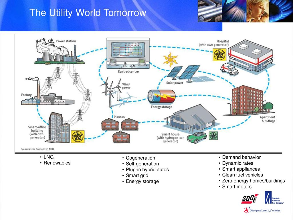 Sustainable Future – Trends and Reality - ppt download