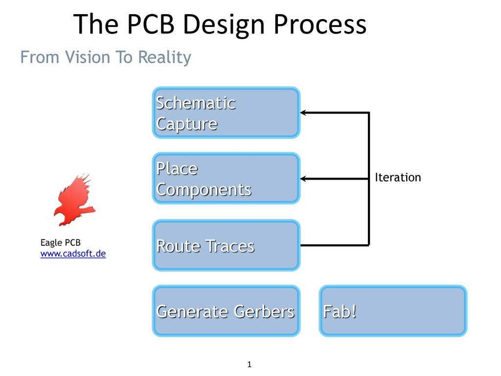 The PCB Design Process From Vision To Reality Schematic Capture ...