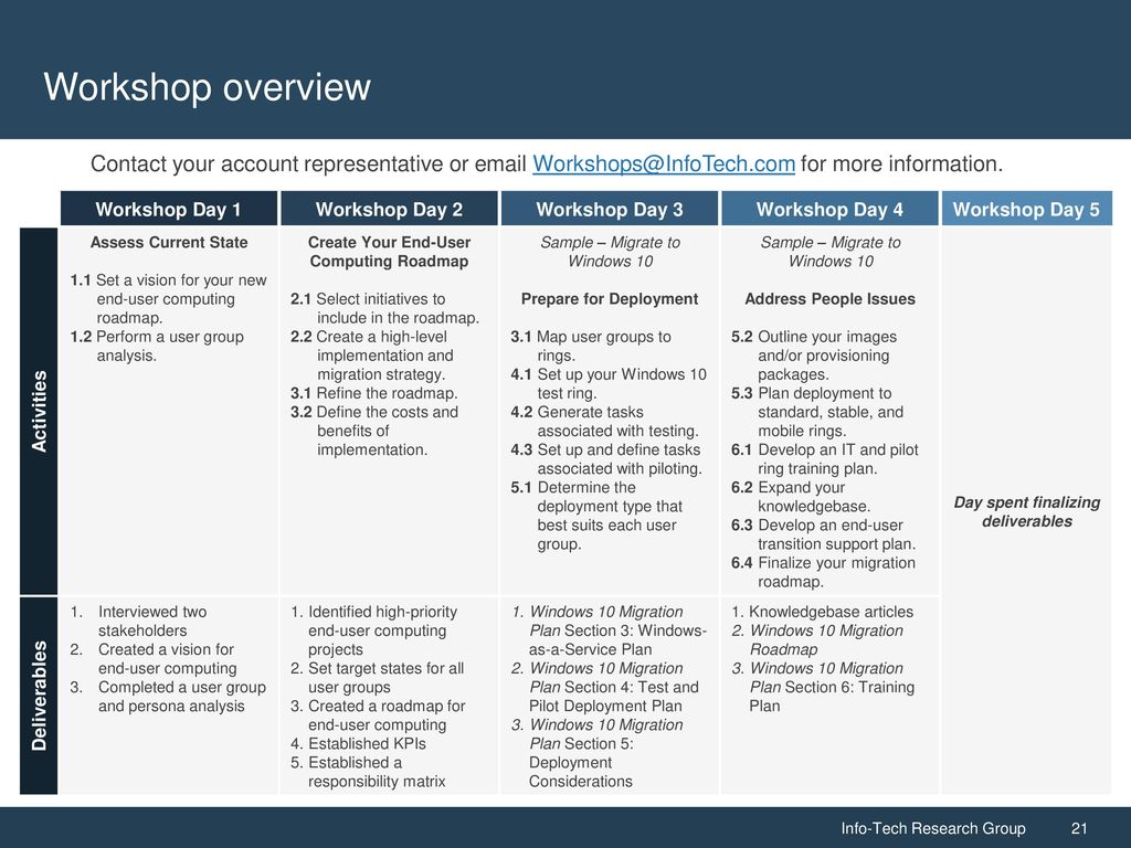 Recalibrate Your End-User Computing Strategy and Roadmap