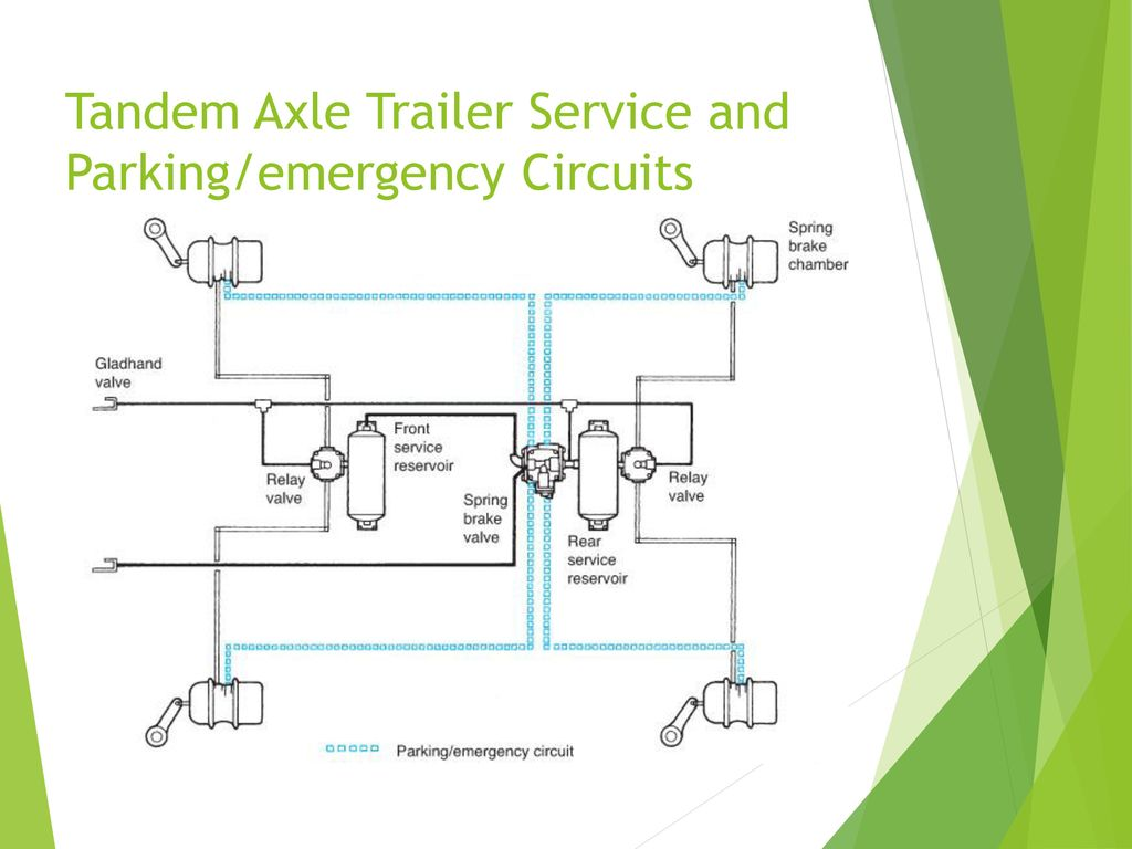 Truck Brake Systems Ppt Download Double Axle Trailer Wiring Diagram 17 Tandem Service And Parking Emergency Circuits