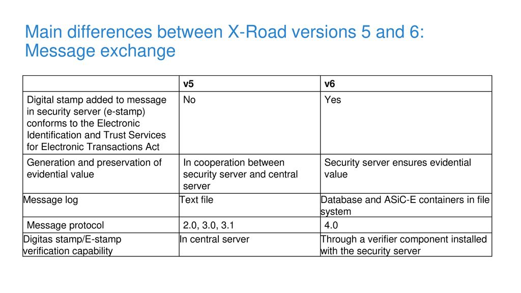 Main differences between X-Road versions 5 and 6: Message exchange