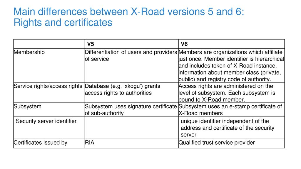 Main differences between X-Road versions 5 and 6: Rights and certificates