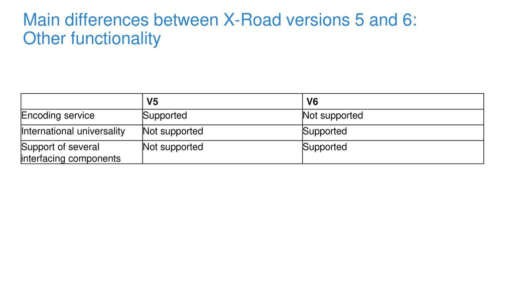 Main differences between X-Road versions 5 and 6: Other functionality