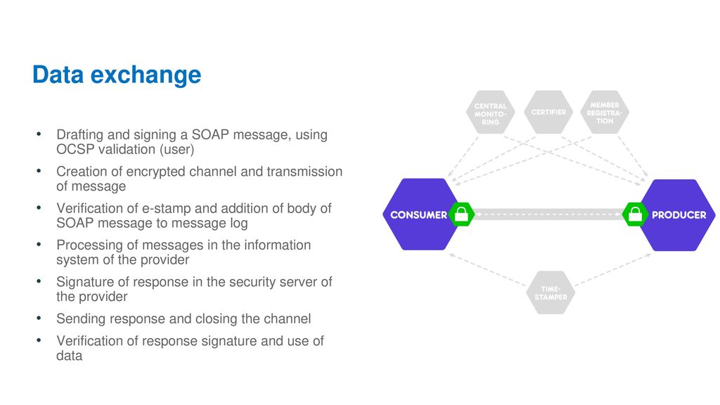 Data exchange Drafting and signing a SOAP message, using OCSP validation (user) Creation of encrypted channel and transmission of message.